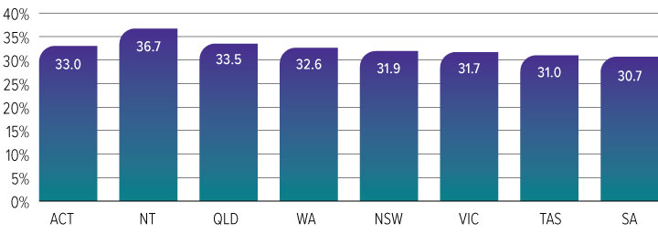 Figure 2: Proportion (%) of the estimated resident population who were aged 0–24 years in each Australian state and territory, June 2015